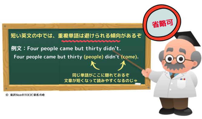 英文 重複単語の省略を図解