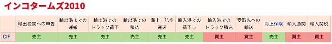 インコタームズ図解(わかりやすく)