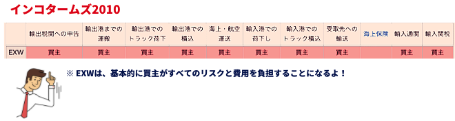 インコタームズCIF図解(わかりやすく)